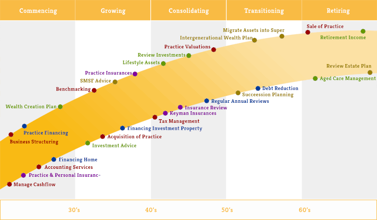 Medical Sector Services Lifecyle Approach graph